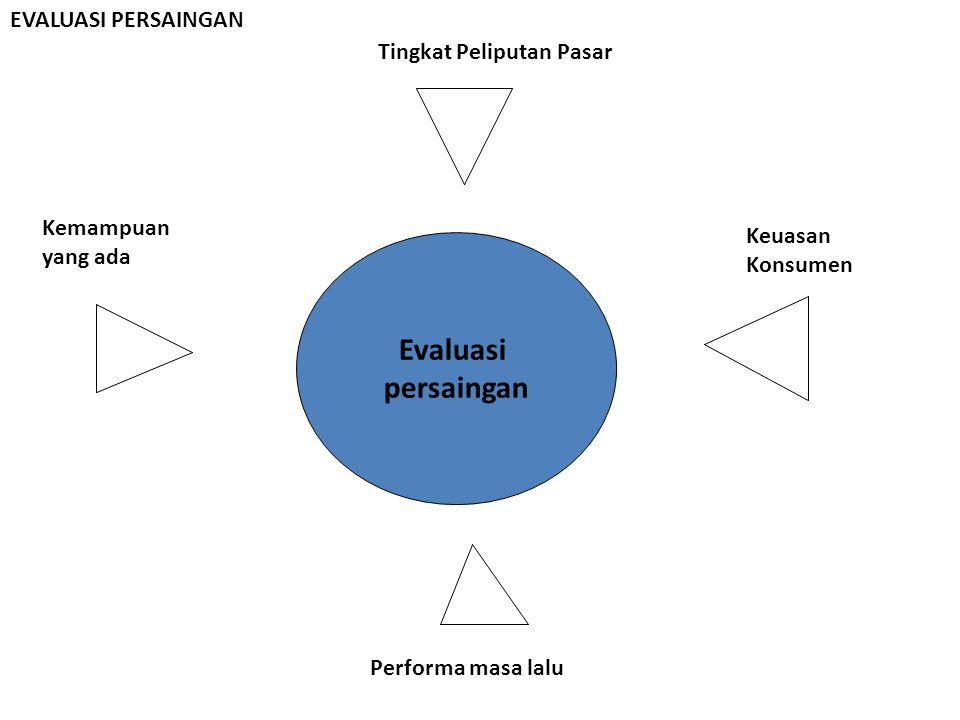 Evaluasi persaingan EVALUASI PERSAINGAN Tingkat Peliputan Pasar