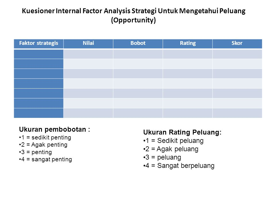 Kuesioner Internal Factor Analysis Strategi Untuk Mengetahui Peluang (Opportunity)