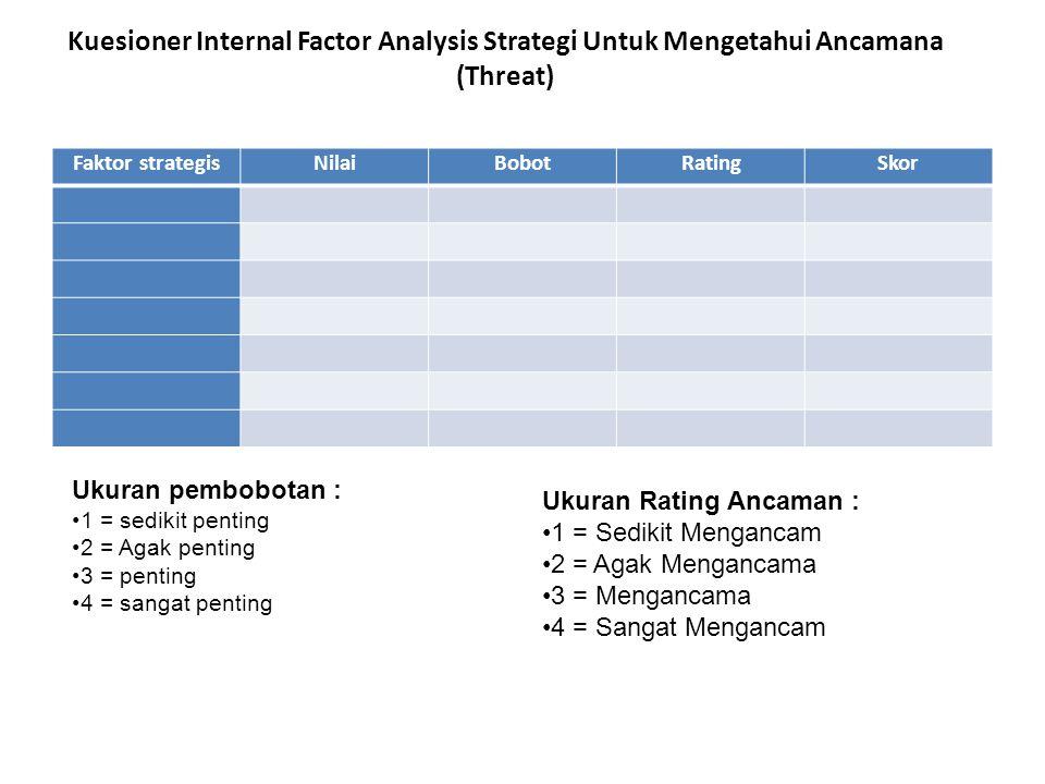 Kuesioner Internal Factor Analysis Strategi Untuk Mengetahui Ancamana