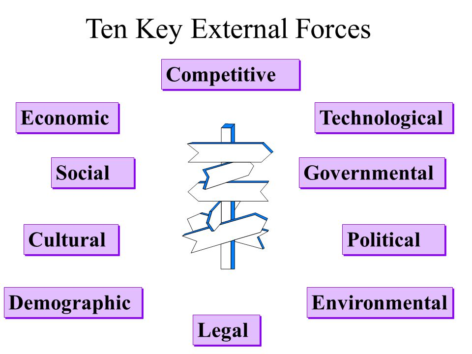 Ten Key External Forces
