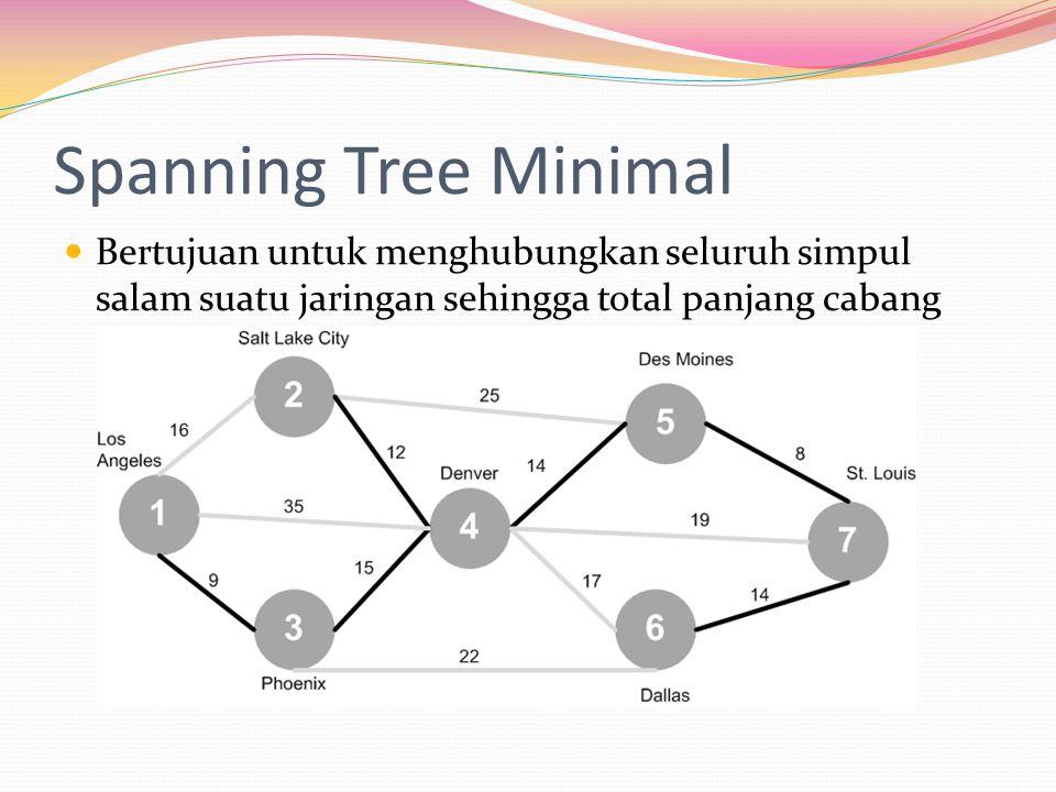 Spanning Tree Minimal Bertujuan untuk menghubungkan seluruh simpul salam suatu jaringan sehingga total panjang cabang dapat diminimisasi.