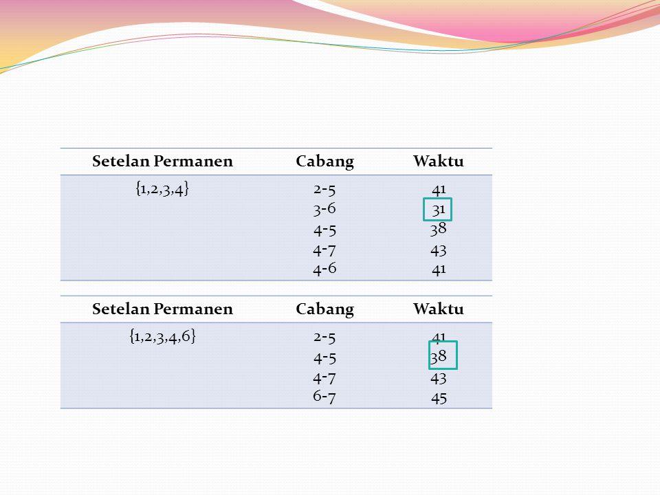 Setelan Permanen Cabang. Waktu. {1,2,3,4} 2-5. 3-6. 4-5. 4-7. 4-6. 41. 31. 38. 43. Setelan Permanen.