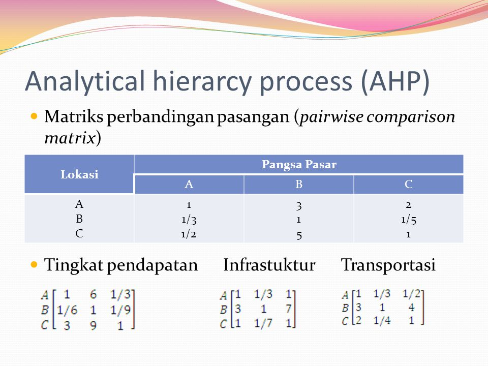 Analytical hierarcy process (AHP)