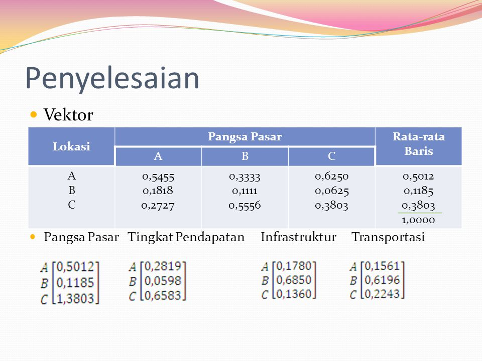 Penyelesaian Vektor. Pangsa Pasar Tingkat Pendapatan Infrastruktur Transportasi. Lokasi.