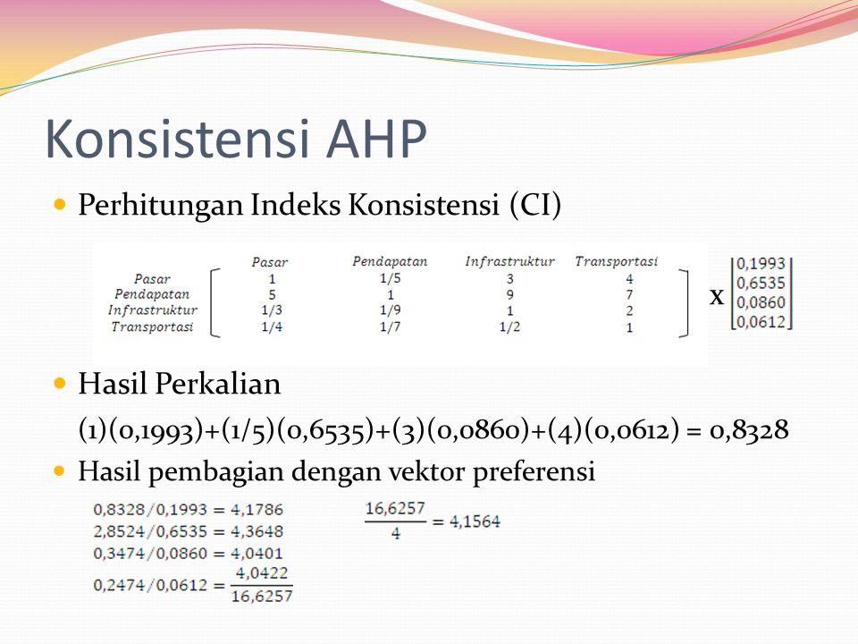 Konsistensi AHP Perhitungan Indeks Konsistensi (CI) x Hasil Perkalian