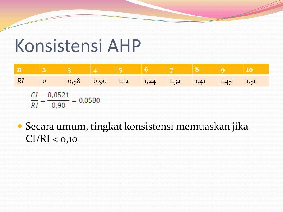 Konsistensi AHP Secara umum, tingkat konsistensi memuaskan jika CI/RI < 0,10. n. 2. 3. 4. 5. 6.