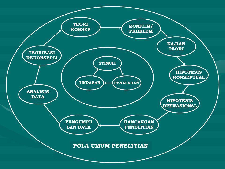 POLA UMUM PENELITIAN TEORI KONSEP KONFLIK/ PROBLEM KAJIAN TEORI