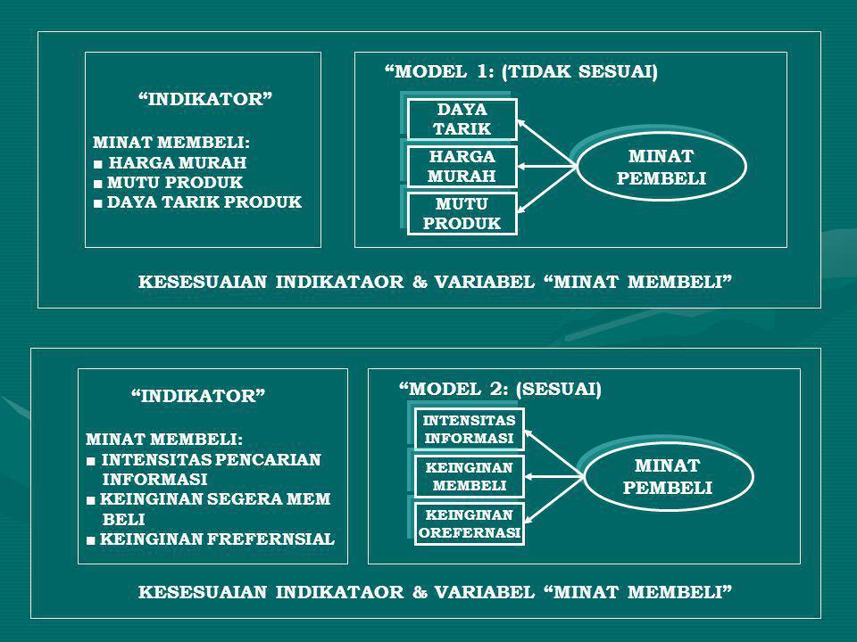 KESESUAIAN INDIKATAOR & VARIABEL MINAT MEMBELI