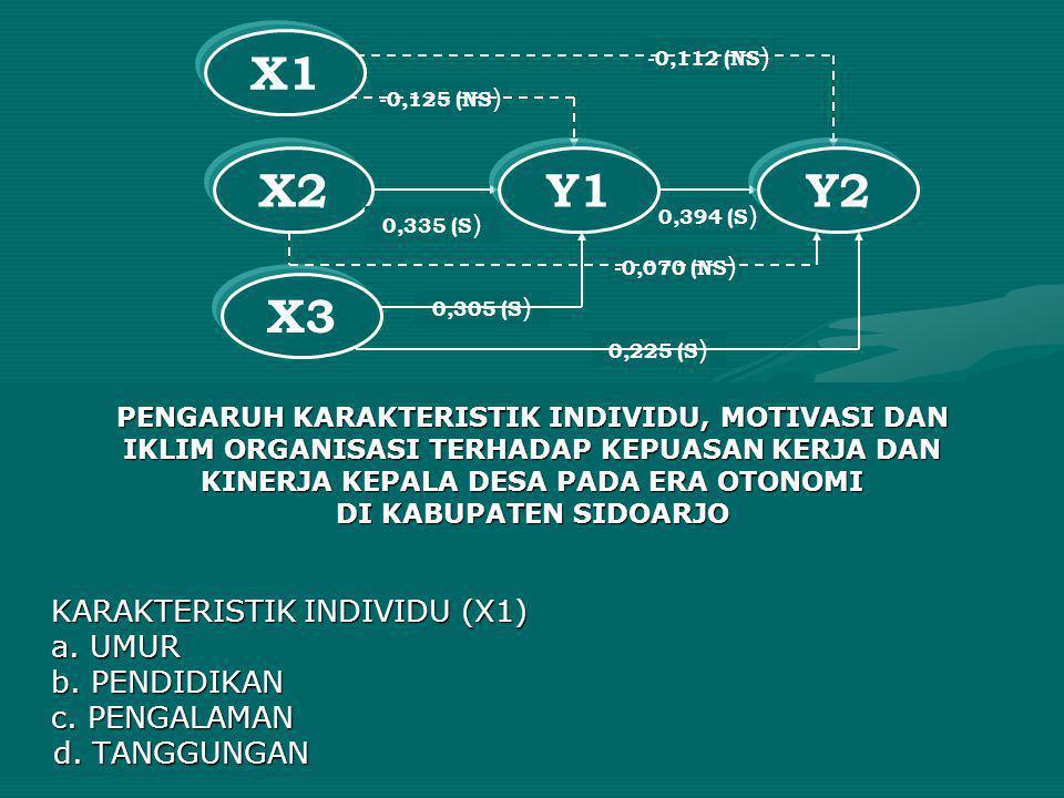 X1 X2 Y1 Y2 X3 a. UMUR b. PENDIDIKAN c. PENGALAMAN d. TANGGUNGAN
