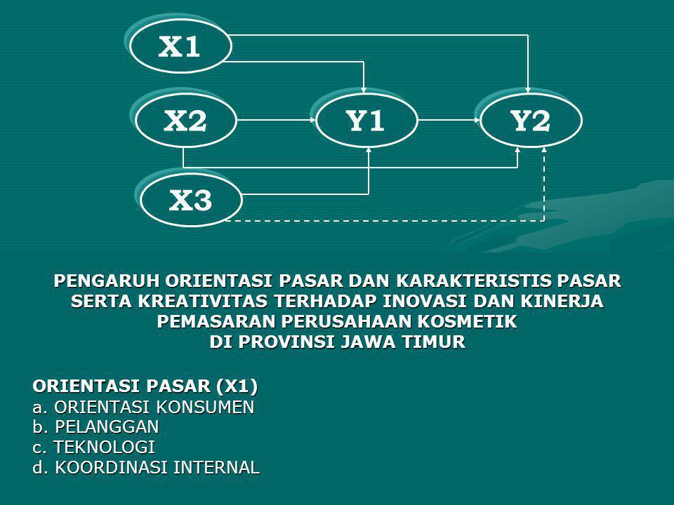 X1 X2 Y1 Y2 X3 ORIENTASI PASAR (X1)