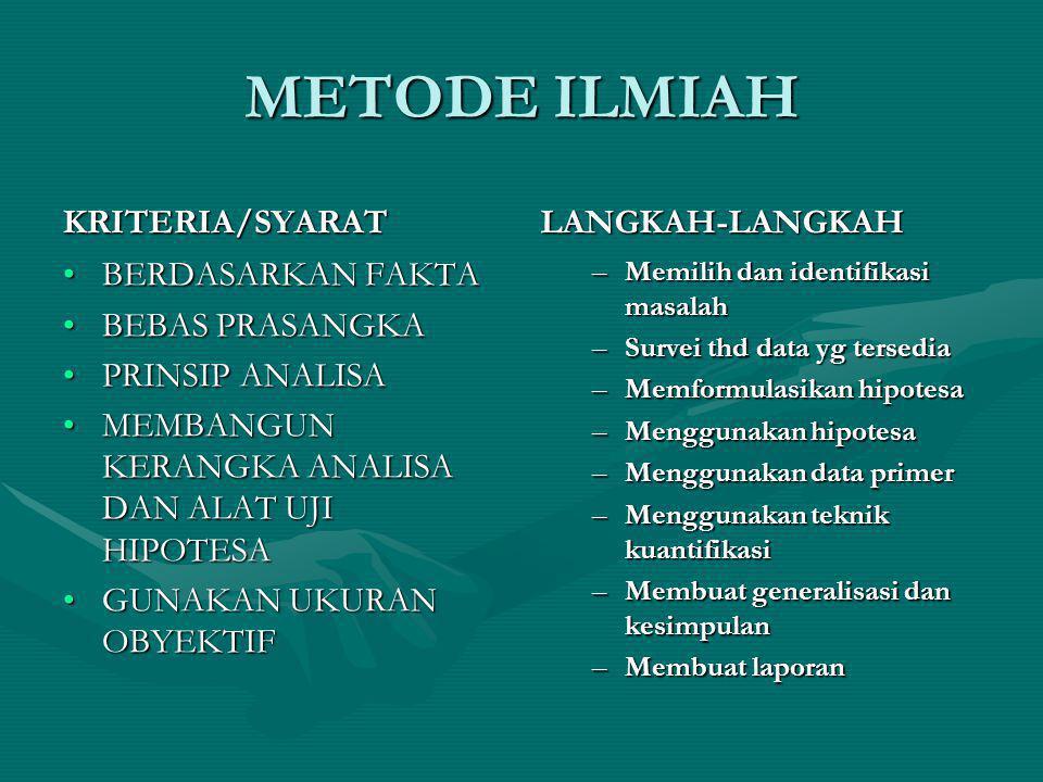 METODE ILMIAH KRITERIA/SYARAT LANGKAH-LANGKAH BERDASARKAN FAKTA