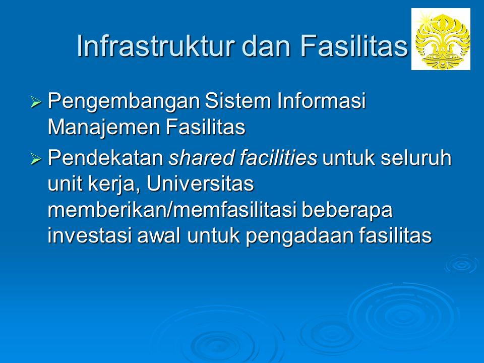 Infrastruktur dan Fasilitas