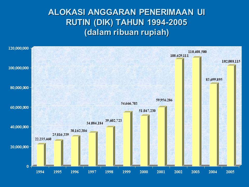 ALOKASI ANGGARAN PENERIMAAN UI RUTIN (DIK) TAHUN 1994-2005 (dalam ribuan rupiah)