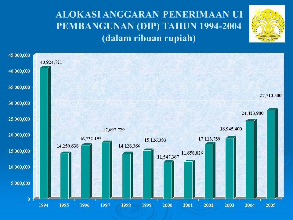 ALOKASI ANGGARAN PENERIMAAN UI PEMBANGUNAN (DIP) TAHUN 1994-2004 (dalam ribuan rupiah)