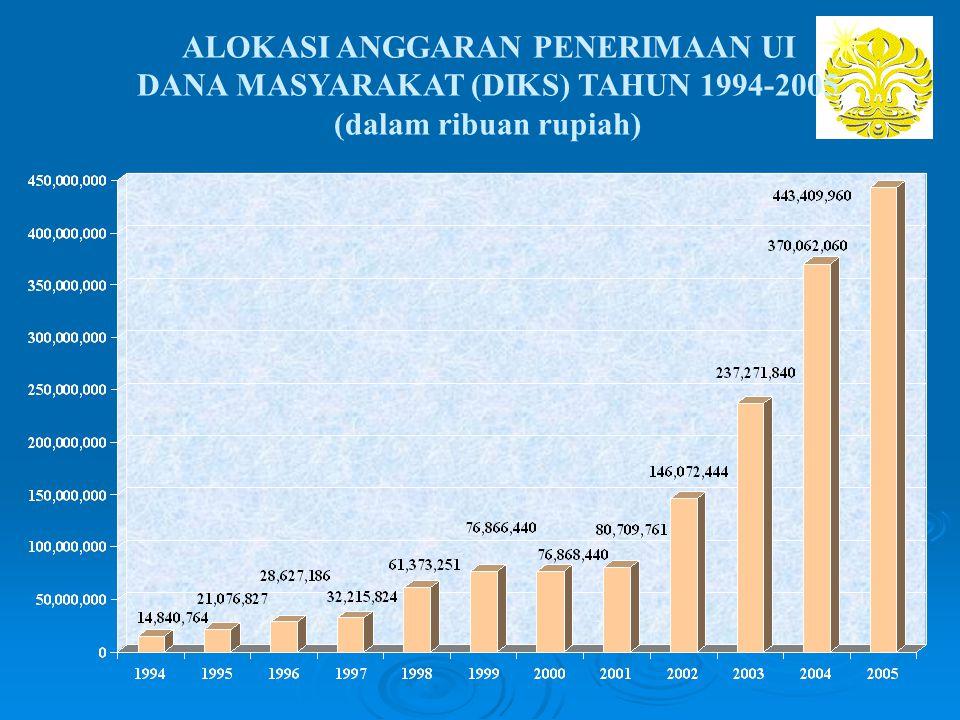 ALOKASI ANGGARAN PENERIMAAN UI DANA MASYARAKAT (DIKS) TAHUN 1994-2005 (dalam ribuan rupiah)