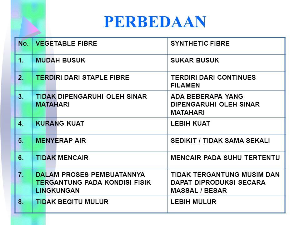 PERBEDAAN No. VEGETABLE FIBRE SYNTHETIC FIBRE 1. MUDAH BUSUK