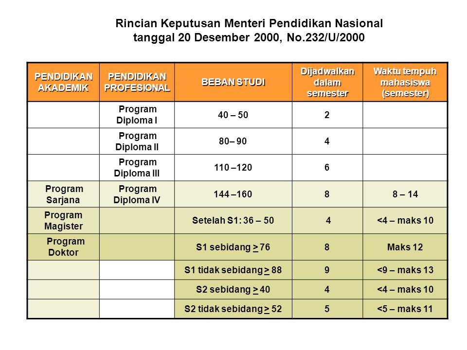 Rincian Keputusan Menteri Pendidikan Nasional tanggal 20 Desember 2000, No.232/U/2000