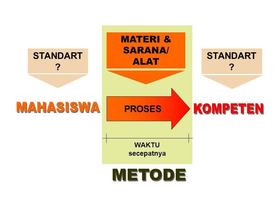 MAHASISWA KOMPETEN METODE MATERI & SARANA/ ALAT STANDART STANDART