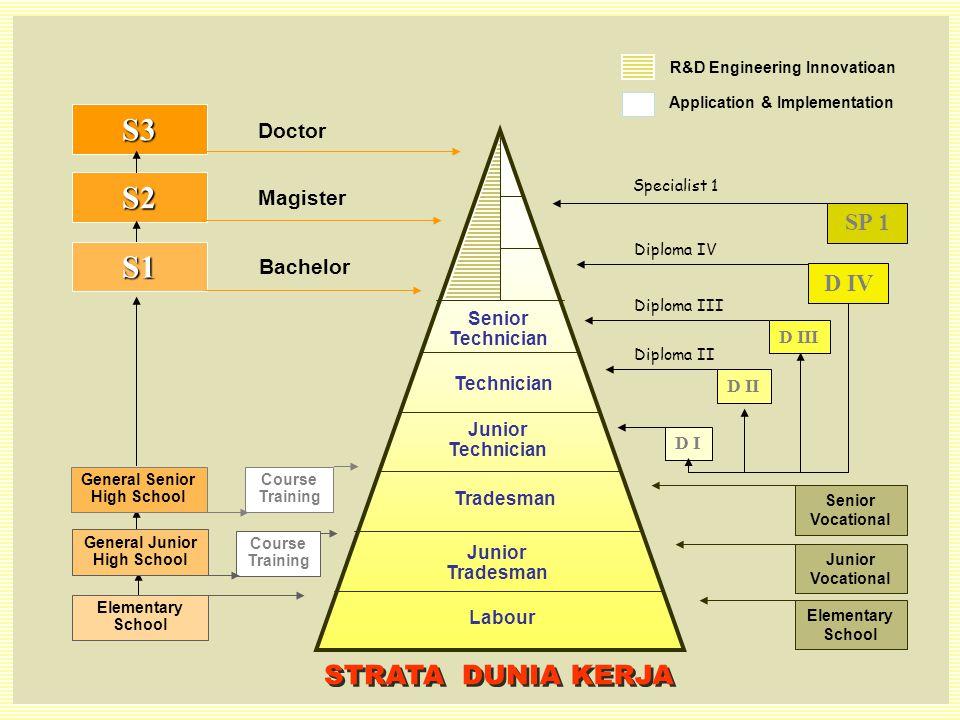 STRATA DUNIA KERJA S3 S2 S1 SP 1 D IV Doctor Magister Bachelor Senior