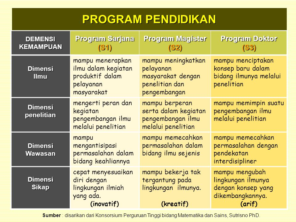 PROGRAM PENDIDIKAN Program Sarjana (S1) Program Magister (S2)