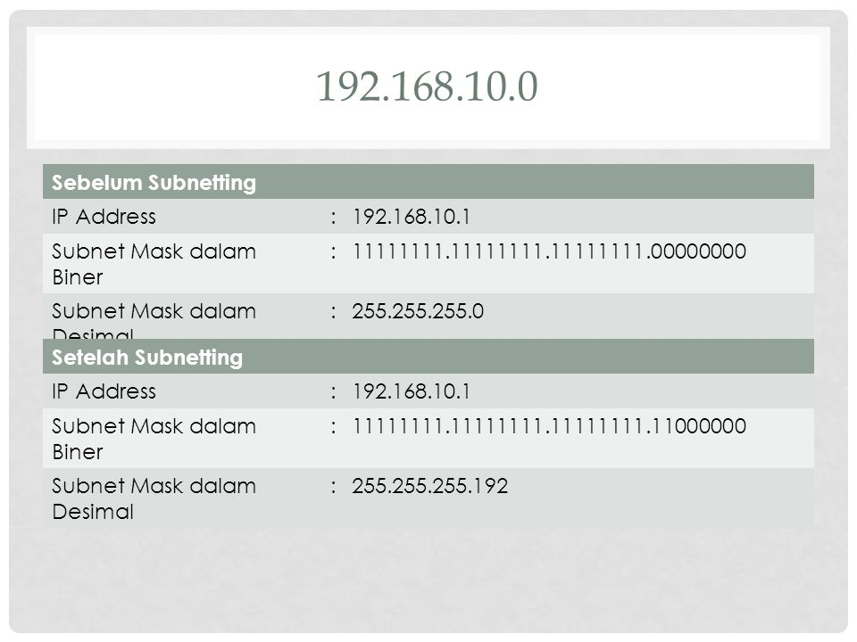 192.168.10.0 Sebelum Subnetting IP Address : 192.168.10.1