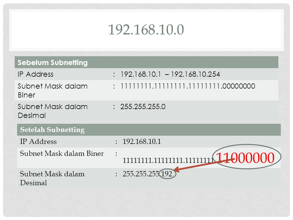 192.168.10.0 Sebelum Subnetting IP Address :