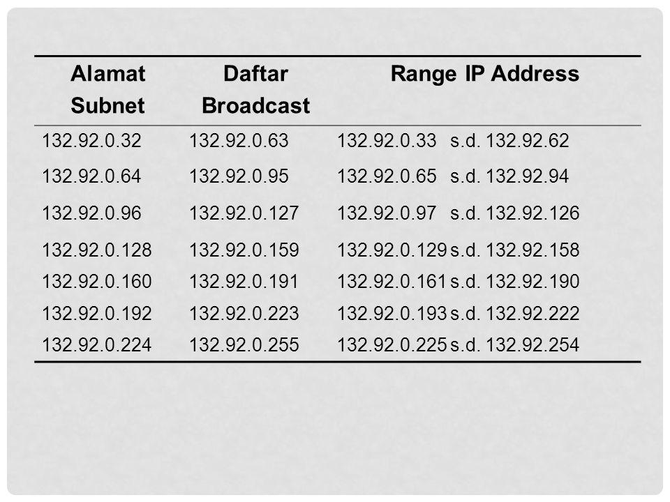 Alamat Subnet Daftar Broadcast Range IP Address
