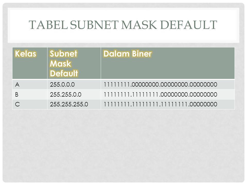 Tabel Subnet Mask Default