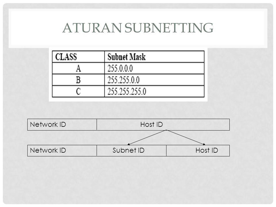 Aturan Subnetting Network ID Host ID Network ID Subnet ID Host ID
