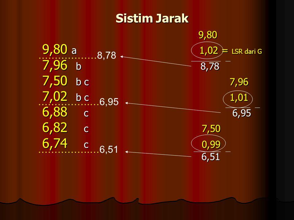 Sistim Jarak 9,80. 9,80 a 1,02 = LSR dari G. 7,96 b 8,78.