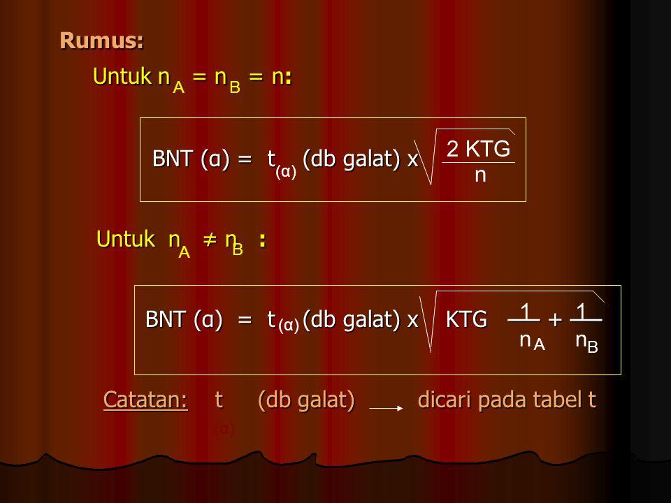 Rumus: Untuk n = n = n: BNT (α) = t (db galat) x Untuk n ≠ n :