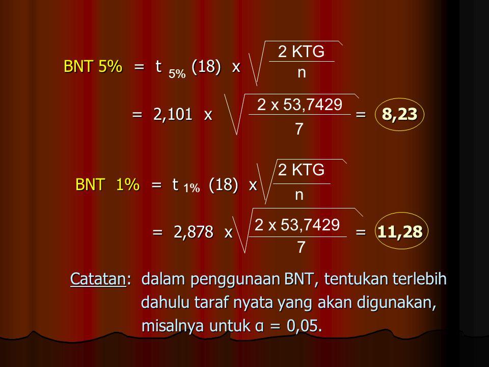 BNT 5% = t (18) x = 2,101 x = 8,23 BNT 1% = t (18) x = 2,878 x = 11,28