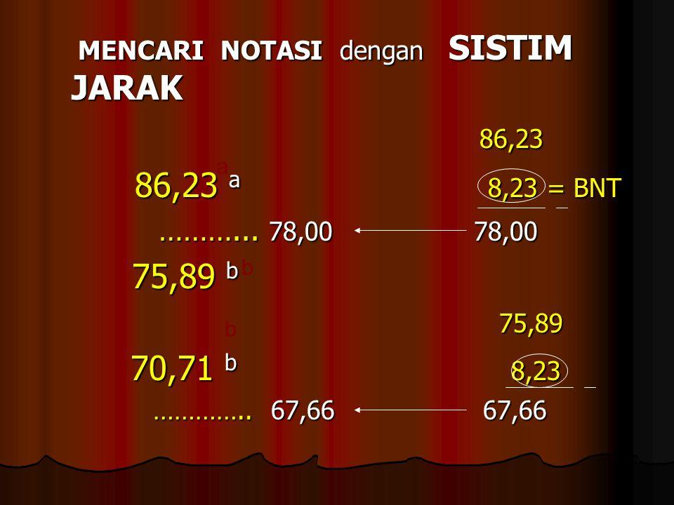 MENCARI NOTASI dengan SISTIM JARAK 86,23 86,23 a 8,23 = BNT