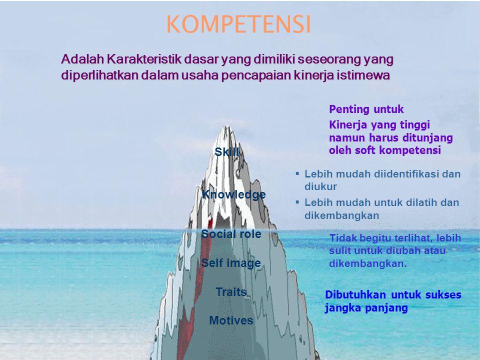 KOMPETENSI Adalah Karakteristik dasar yang dimiliki seseorang yang diperlihatkan dalam usaha pencapaian kinerja istimewa.