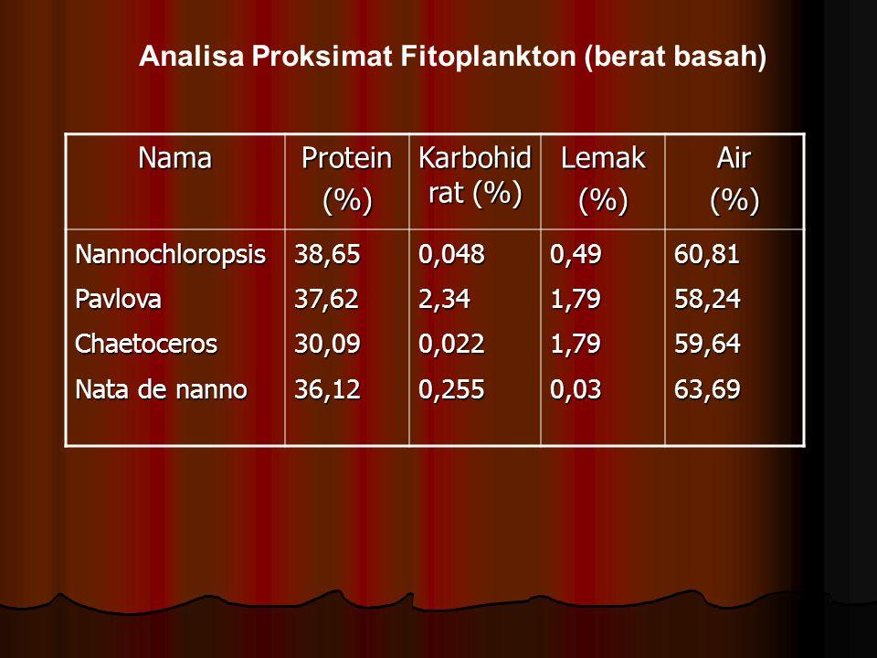 Analisa Proksimat Fitoplankton (berat basah) Nama Protein (%)