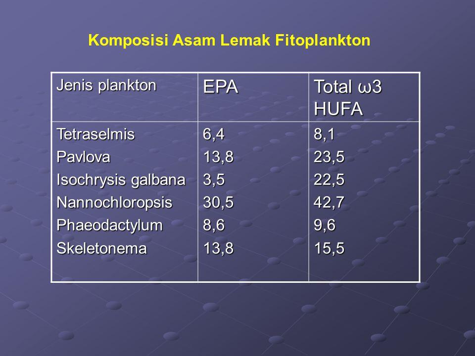 EPA Total ω3 HUFA Komposisi Asam Lemak Fitoplankton Jenis plankton