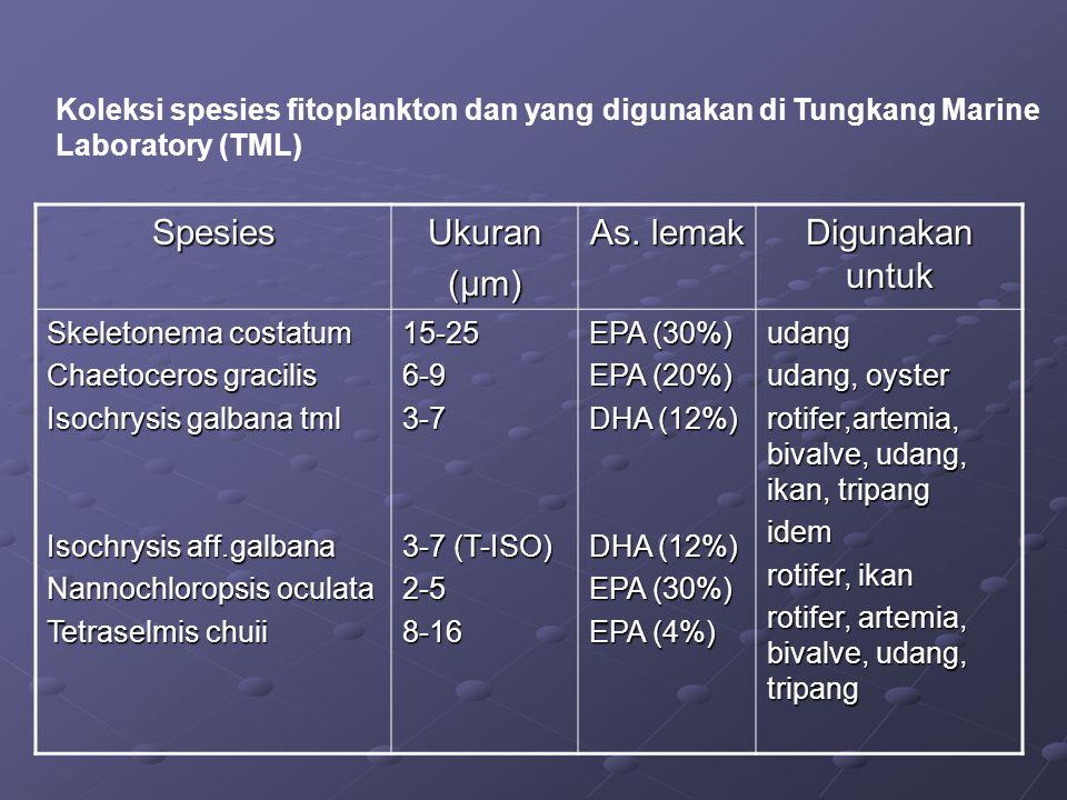 Spesies Ukuran (µm) As. lemak Digunakan untuk