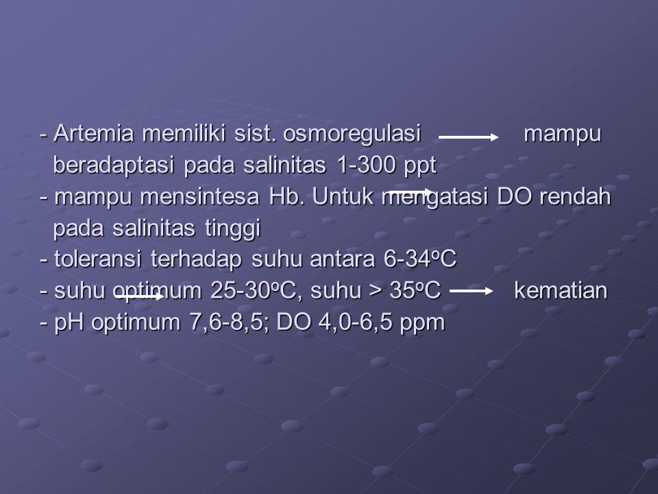 Artemia memiliki sist.