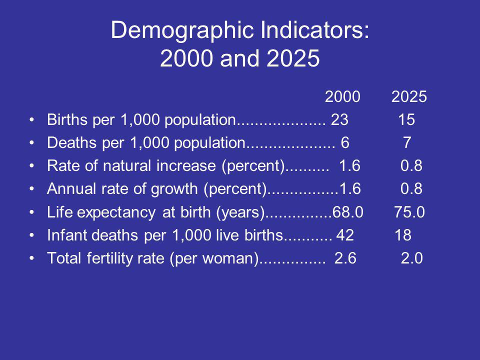 Demographic Indicators: 2000 and 2025