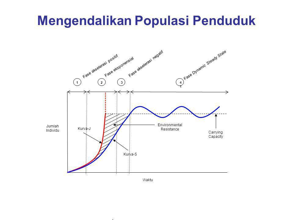 Mengendalikan Populasi Penduduk