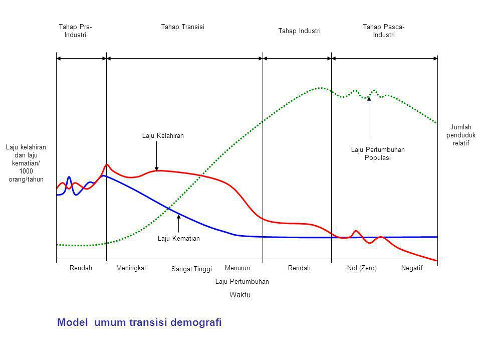 Model umum transisi demografi