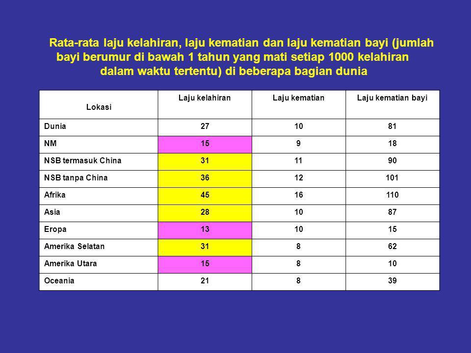 Rata-rata laju kelahiran, laju kematian dan laju kematian bayi (jumlah