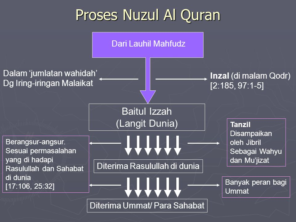 Proses Nuzul Al Quran Baitul Izzah (Langit Dunia) Dari Lauhil Mahfudz