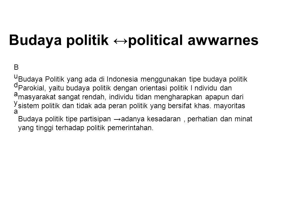 Budaya politik ↔political awwarnes