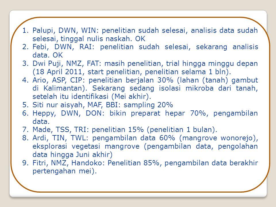Palupi, DWN, WIN: penelitian sudah selesai, analisis data sudah selesai, tinggal nulis naskah. OK