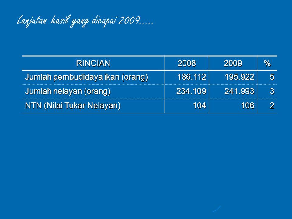 Lanjutan hasil yang dicapai 2009.....