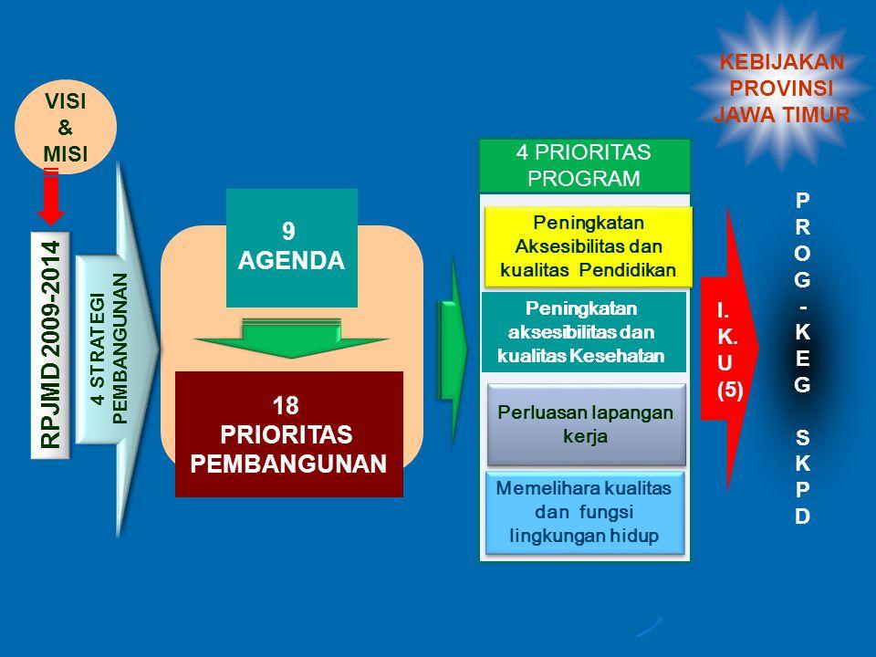 9 AGENDA RPJMD 2009-2014 18 PRIORITAS PEMBANGUNAN