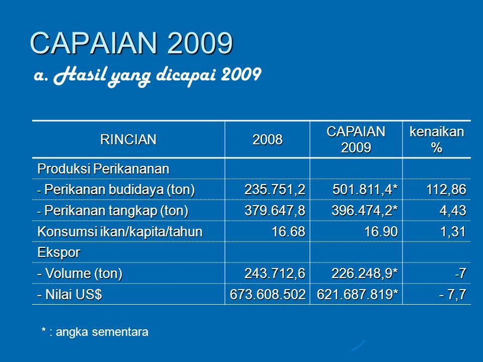 CAPAIAN 2009 a. Hasil yang dicapai 2009 RINCIAN 2008 CAPAIAN 2009