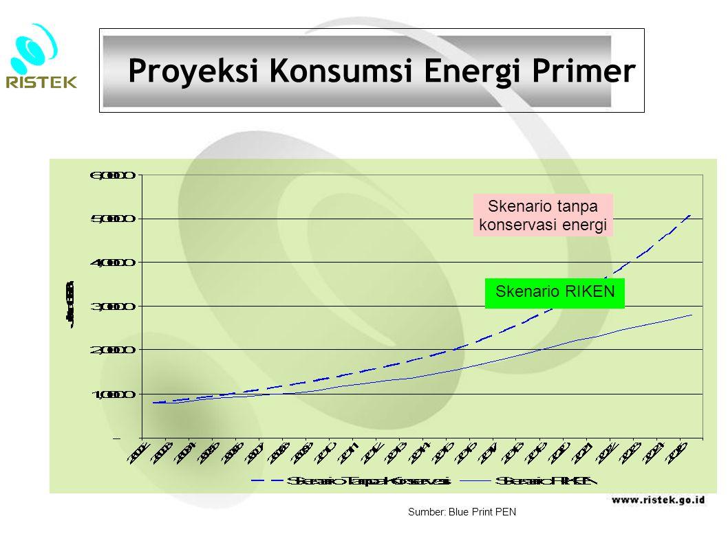 Proyeksi Konsumsi Energi Primer