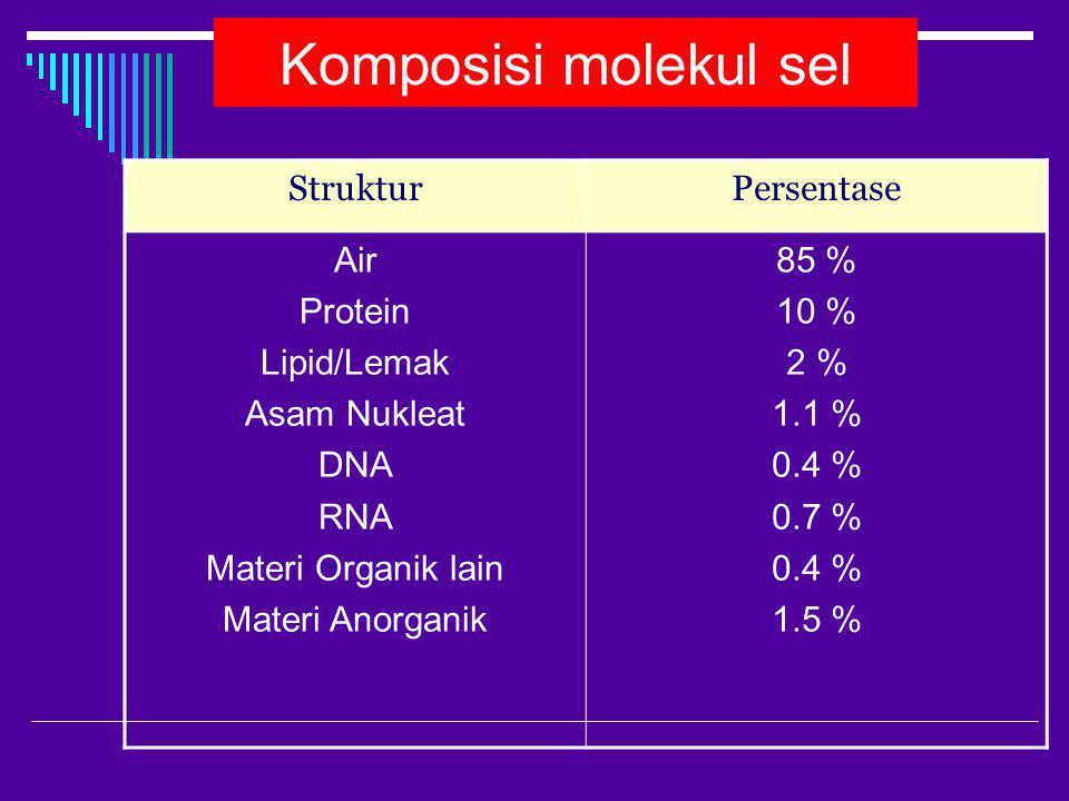 Komposisi molekul sel Struktur Persentase Air Protein Lipid/Lemak